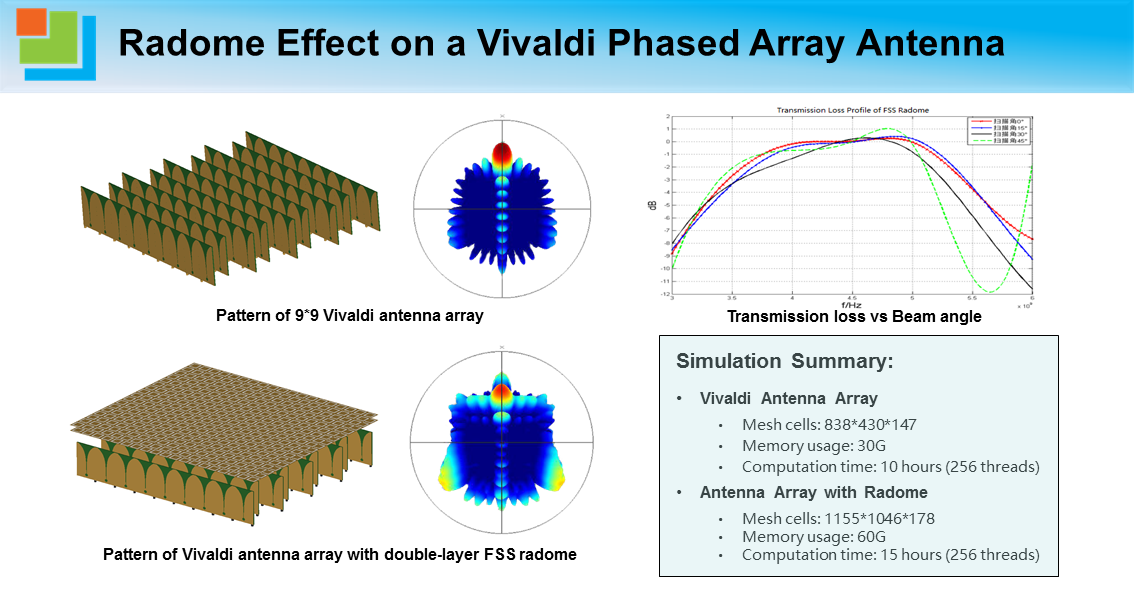 Radome Effect on a Vivaldi Phased Array Antenna.png