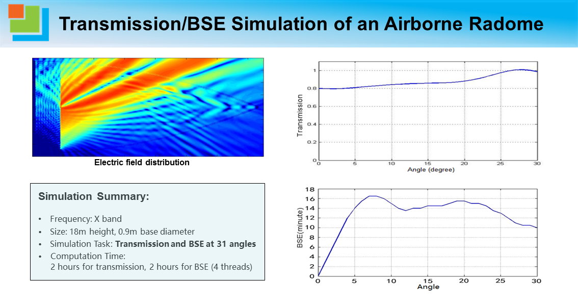 Transmission_BSE Simulation of an Airborne Radome.png