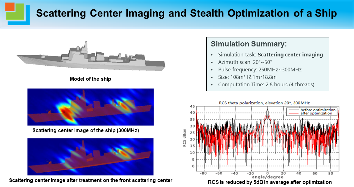 Scattering Center Imaging and Stealth Optimization of a Ship.png