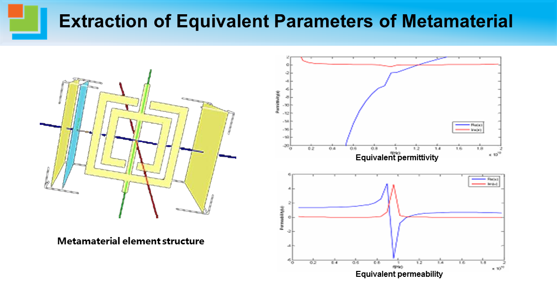 Extraction of Equivalent Parameters of Metamaterial.png