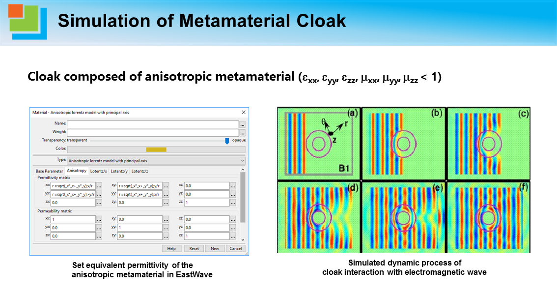 Simulation of Metamaterial Cloak.png