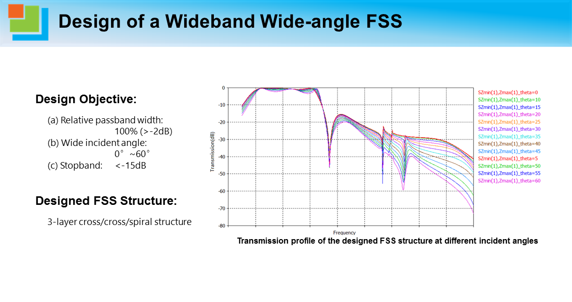 Design of a Wideband Wide-angle FSS.png