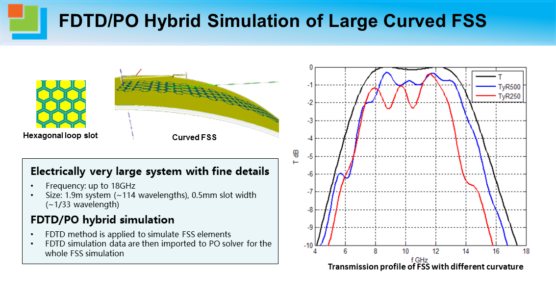 FDTD_PO Hybrid Simulation of Large Curved FSS.png