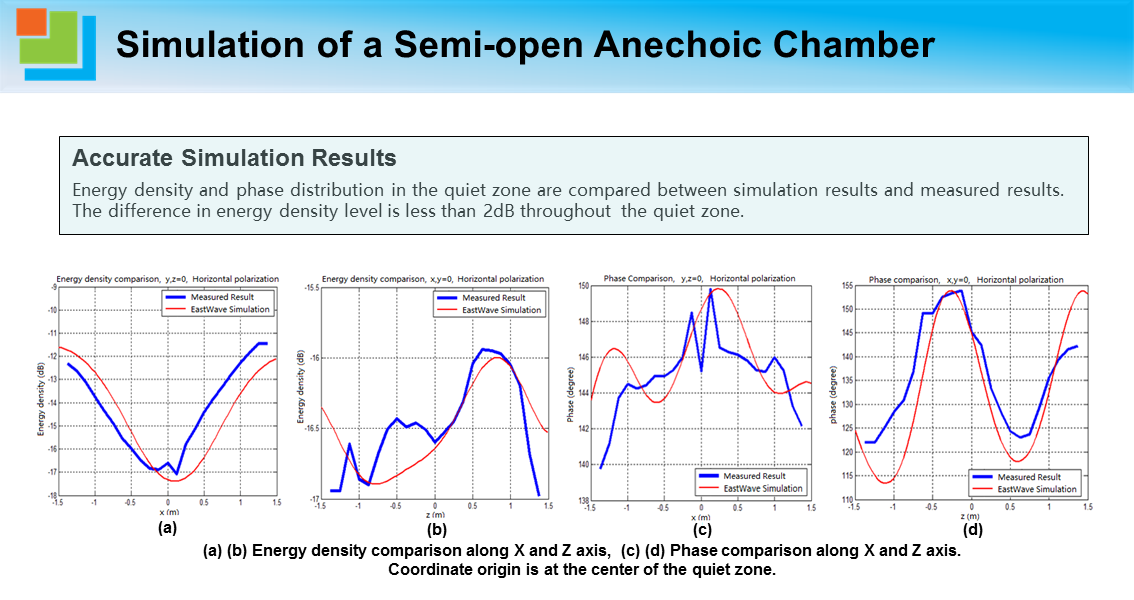 Simulation of a Semi-open Anechoic Chamber2.png