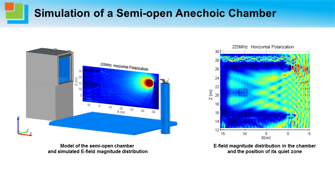 Simulation of a Semi-open Anechoic Chamber1.png